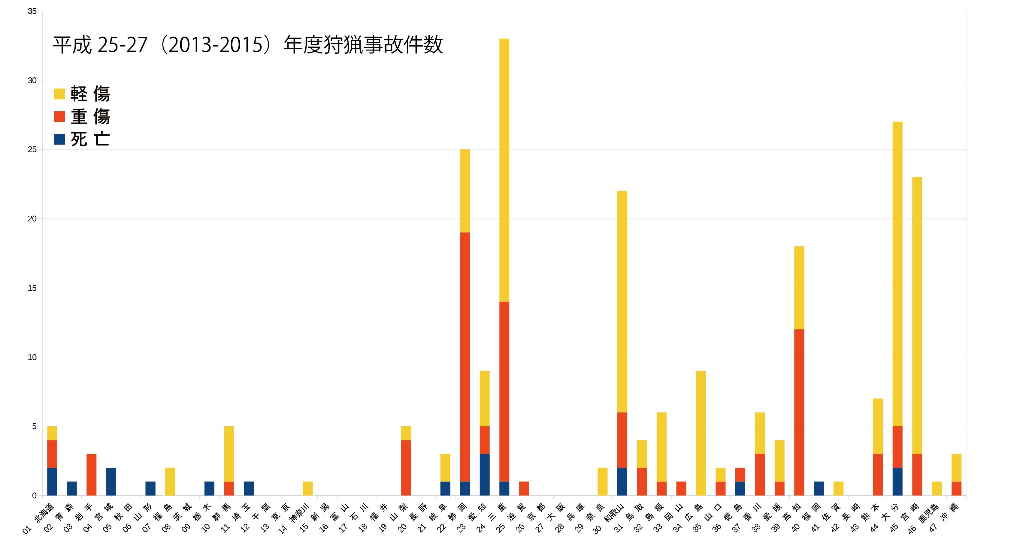 都道府県別狩猟事故件数
